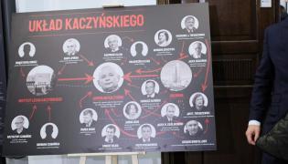 """Tablica przedstawiająca tzw. """"Układ Kaczyńskiego"""""""