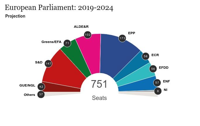 Podział mandatów w PE