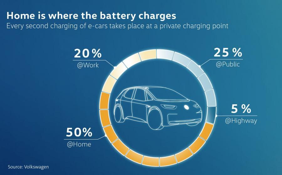 Jak kierowcy będą ładować swoje auta elektryczne?