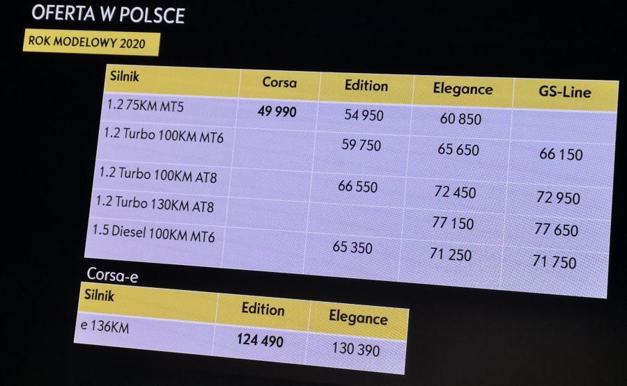 Opel Corsa - ceny w Polsce