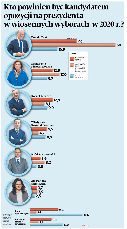 Wybory prezydenckie 2020 - sondaż DGP i RMF FM