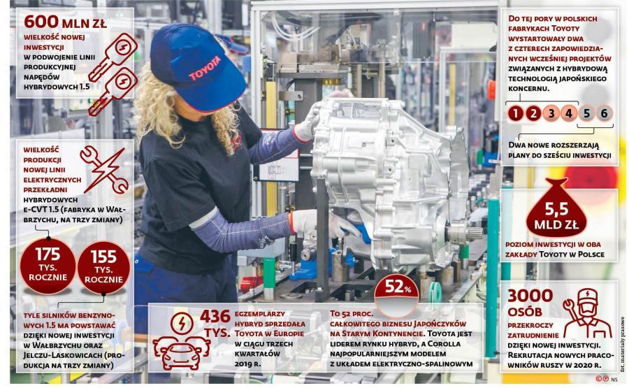 Toyota inwestuje w Polsce i podwoi produkcję