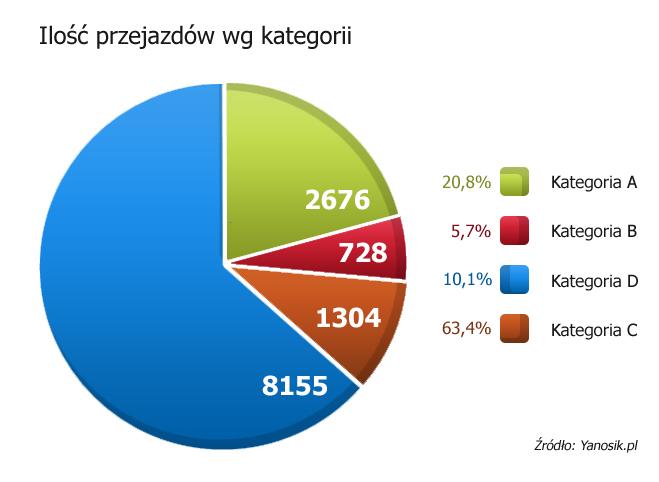 Liczba przejazdów wg kategorii