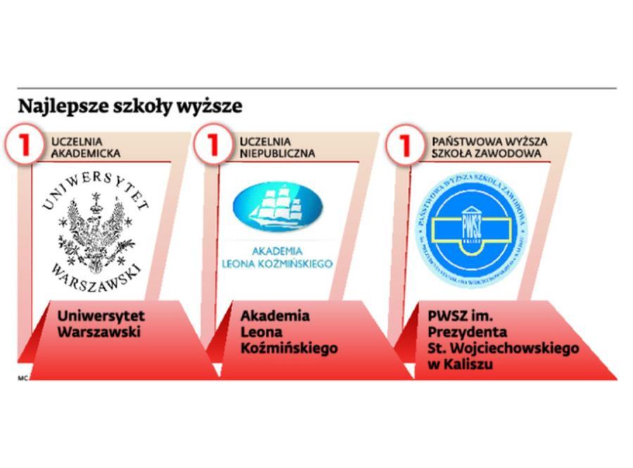 Ranking uczelni 2014 według miesięcznika \