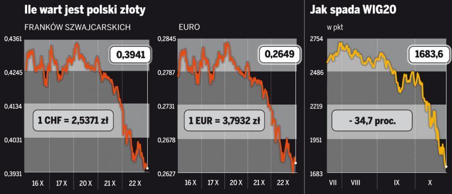 W najgorszej sytuacji są posiadacze kredytów we frankach szwajcarskich