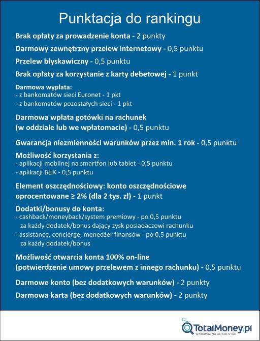Ranking kont osobistych - wiosna 2015 - punktacja