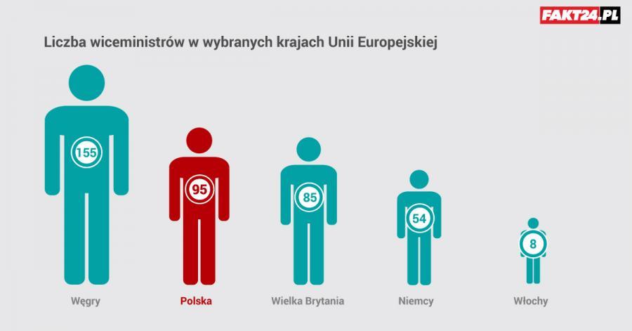 Liczba wiceministrów w krajach UE